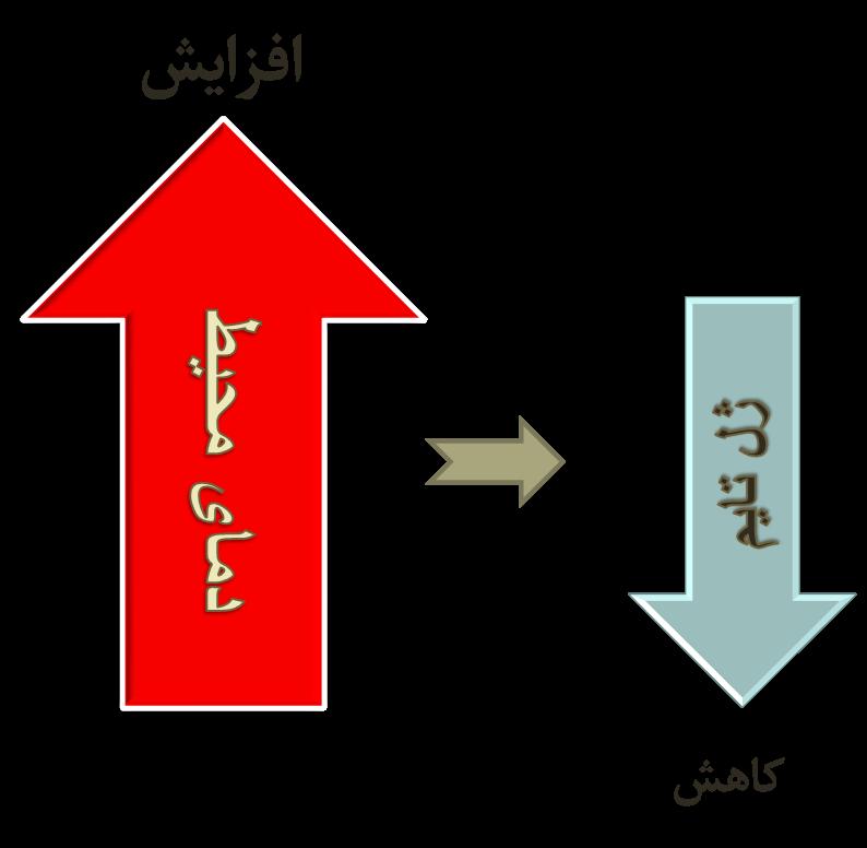 رابطه دما با ژلتایم رزین اپوکسی