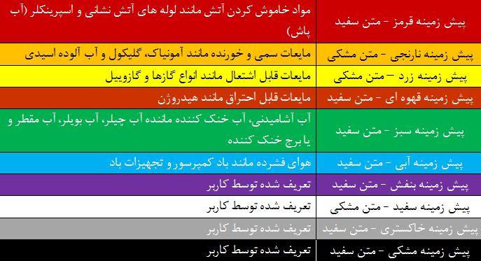 جدول علائم هشدار رنگ اپوکسی